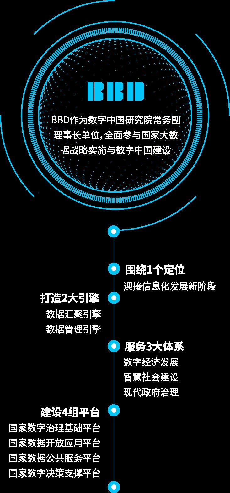 服务中国数字建设